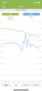 ダイエットの成果である体重は点でなく線で見る